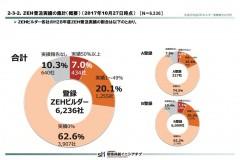 ZEHビルダー 実績報告 円グラフ